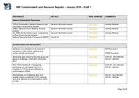 HBF Contiminated Land Resouce Register Draft 1