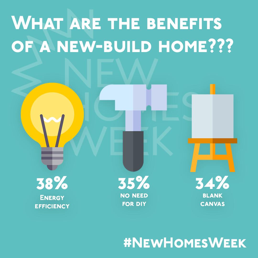 New Homes Week